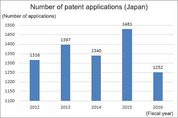 Number of patent applications (Japan)