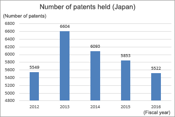 Number of patents held (Japan)