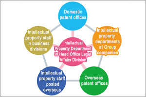 Network of departments handling intellectual property throughout the Group
