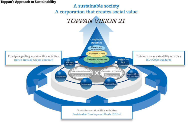 Toppan's Approach to Sustainability