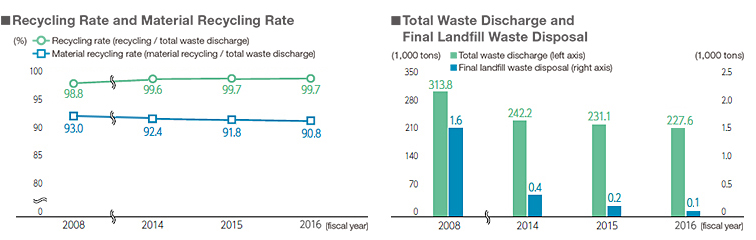 Recycling Rate and Material Recycling Rate / Total Waste Discharge and Final Landfill Waste Disposal