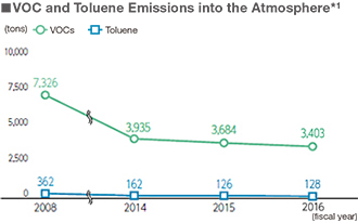 VOC and Toluene Emissions into the Atmosphere*1