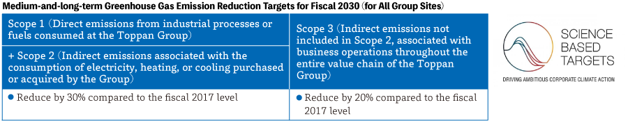 Medium-and-long-term Environmental Targets for Fiscal 2020