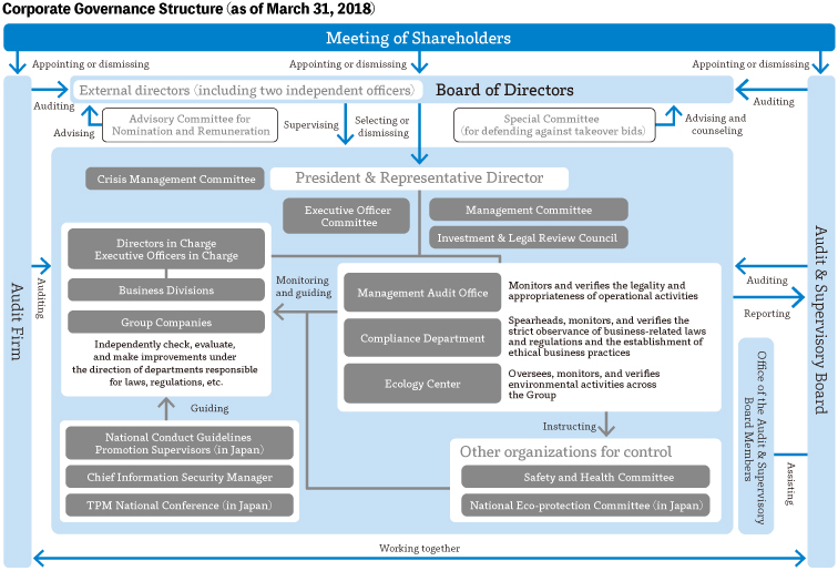 Corporate Governance Structure (as of March 31, 2018)
