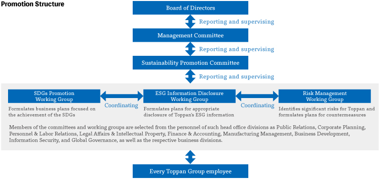 Toppan's Sustainability Promotion Structure